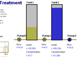 Wastewater Treatment Simulation Model